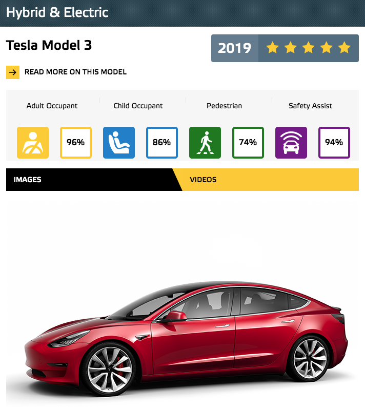 NCAP Model 3 Best in Class electric
