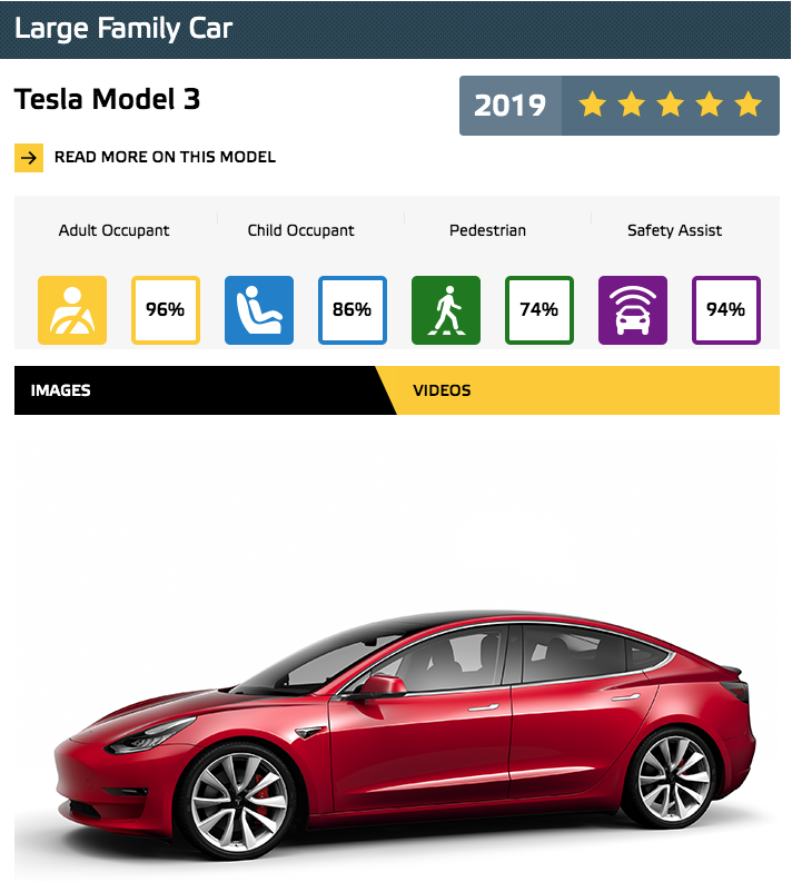 NCAP Model 3 Best in Class