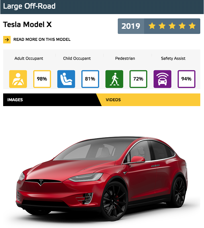 NCAP Model X Best in Class